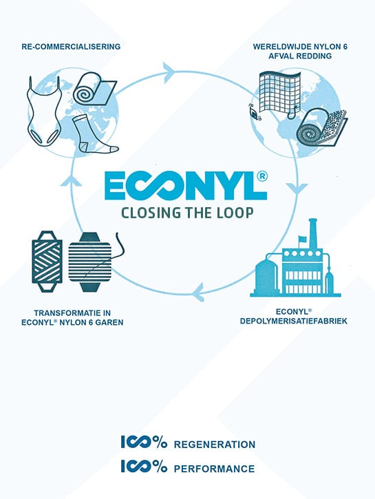 Closing the loop - Globe Project Econyl® - Econyl® Regeneration System