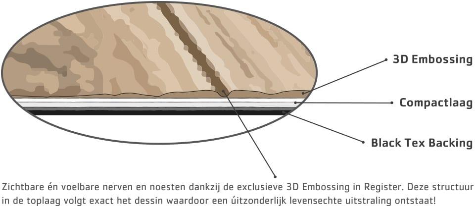 Dynamic-3D_embossing-doorsnede-uitvergroting_web