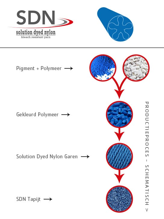 Productieproces SDN garen | Pigment + Polymeer = Duurzaam Solution Dyed tapijt