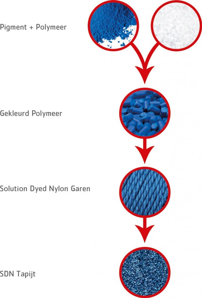 SDN_Schema-polymeer-garen_tekst-links