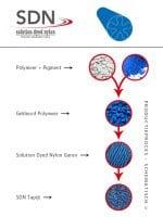 image 3 of 8 – Interfloor SDN – Schema Solution Dyed Nylon